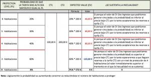 Cuadro de Análisis LittleWoods Rule - Revenue Management